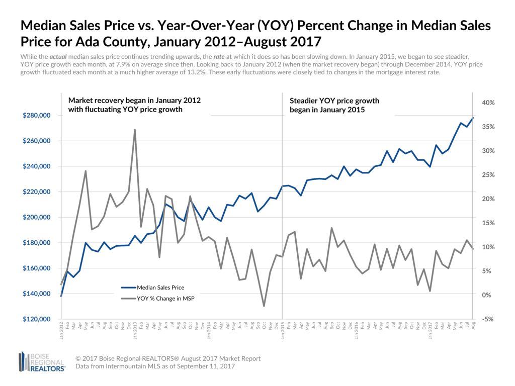 MSP vs YOY Percent Change in Median Sales Price for Ada County