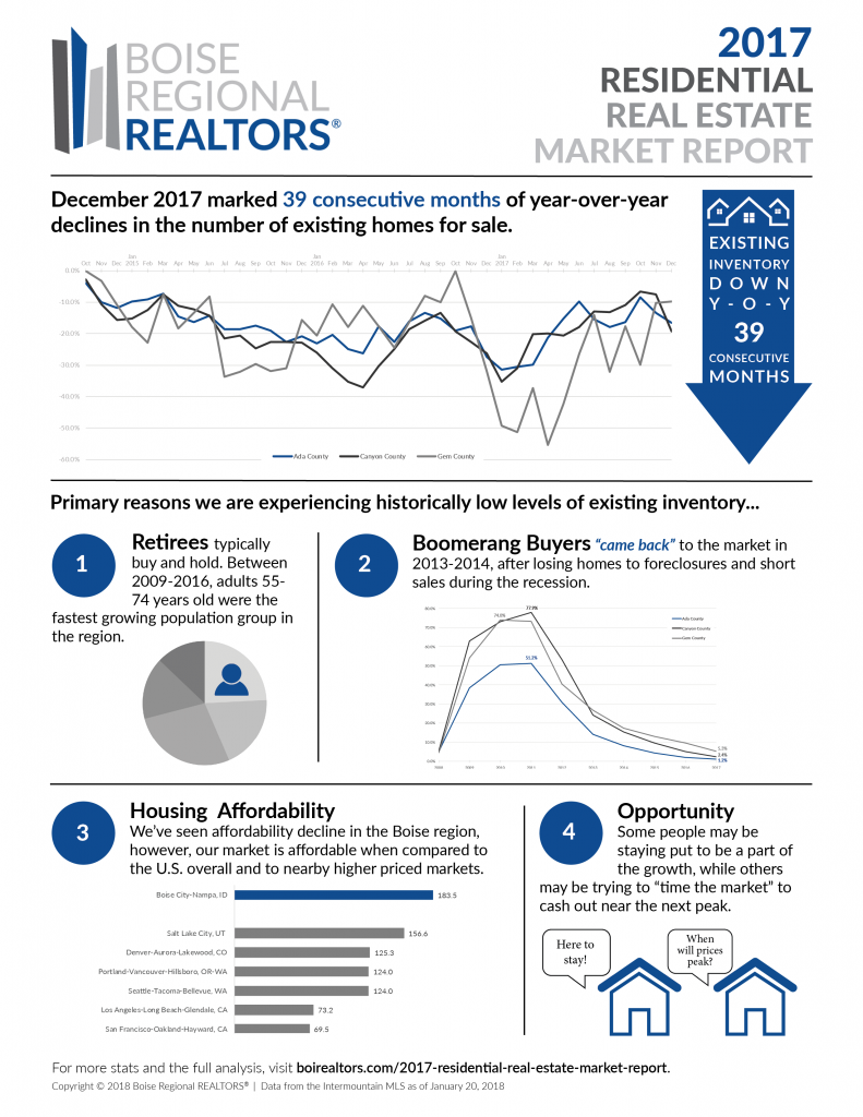 2017 Residential Real Estate Market Report Infographic