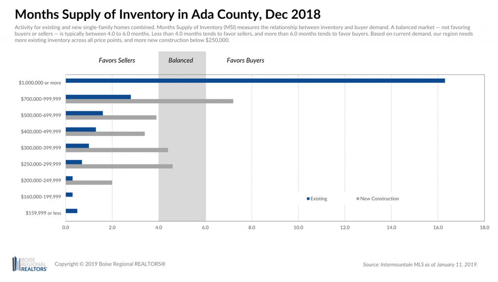 Ada County MSI - Dec 2018