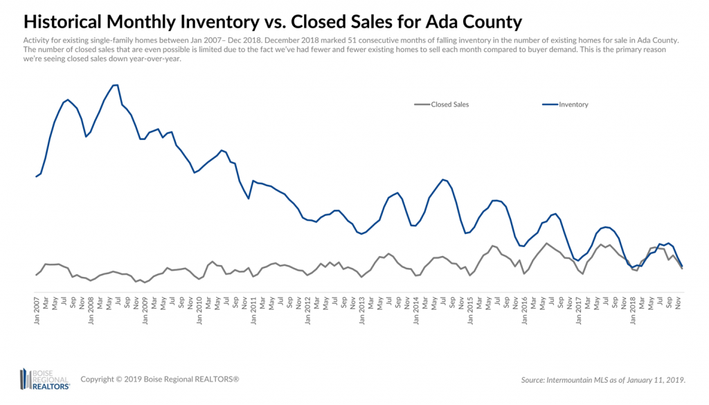 Inventory vs. Closed Sales - Ada County Dec 2018