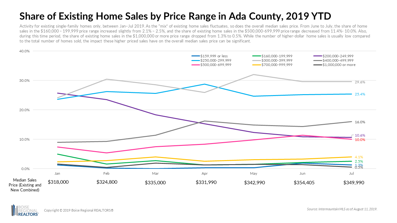 Share of Existing Sales by Price Range in Ada County, 2019 YTD