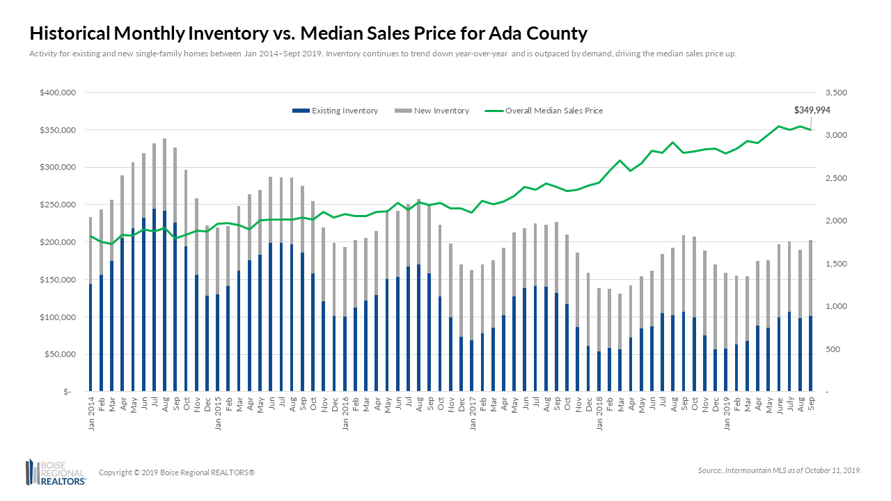 Comparing Monthly Inventory to the Median Sales Price in Ada County
