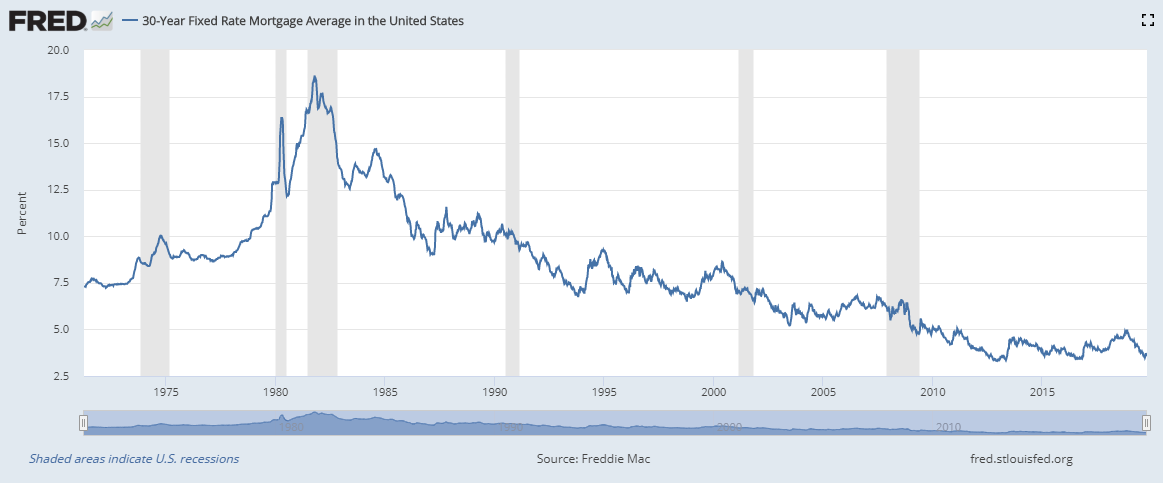 Interest Rates in September 2019 continued to decline